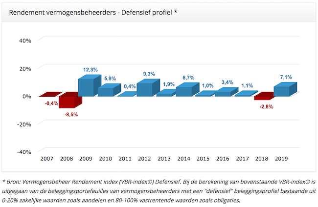 Defensief 2007-2019-650x424
