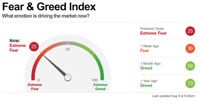 Fear and Greed Index 9 aug 2019-650x325
