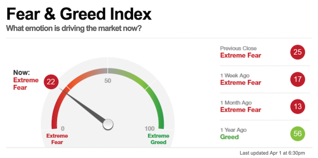 Fear and Greed index 1 april 2020-650x323.png