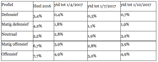 vbr-index-2017-q3-555x218